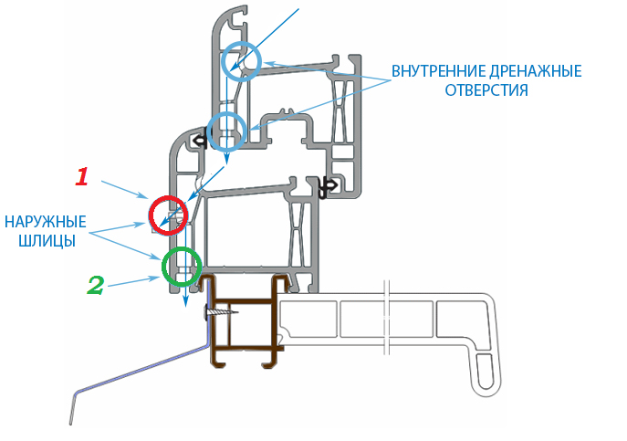 Система дренажа пластикового окна